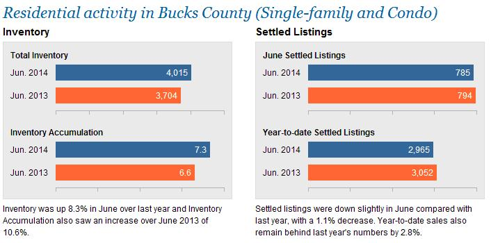 The Coyle Group - Bucks Stats - Appraiser