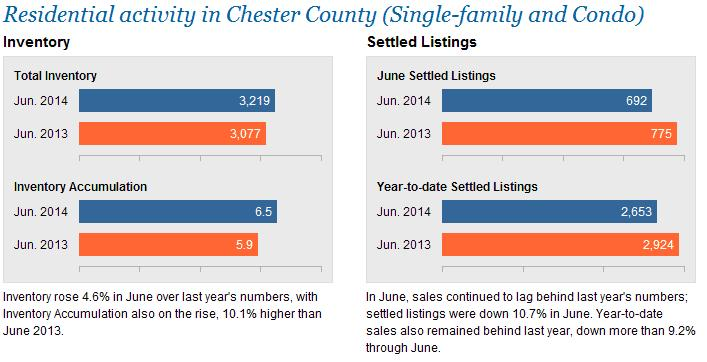 The Coyle Group - Chester Stats - Appraiser