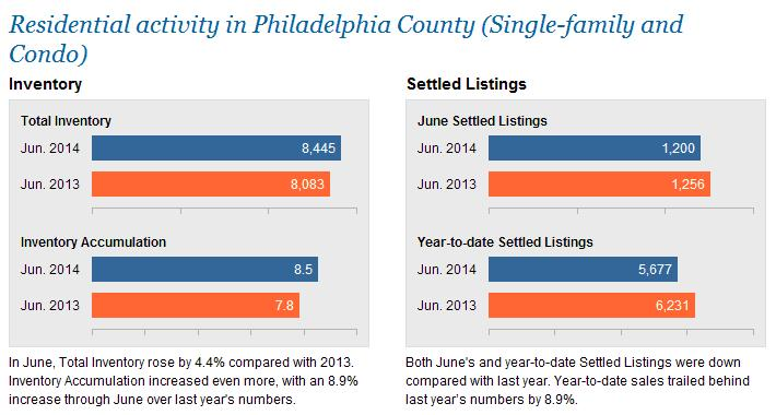 The Coyle Group - Philadelphia Stats - Appraiser