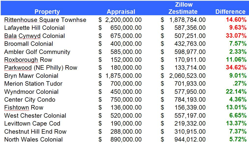 The Coyle Group - Zillow 2015